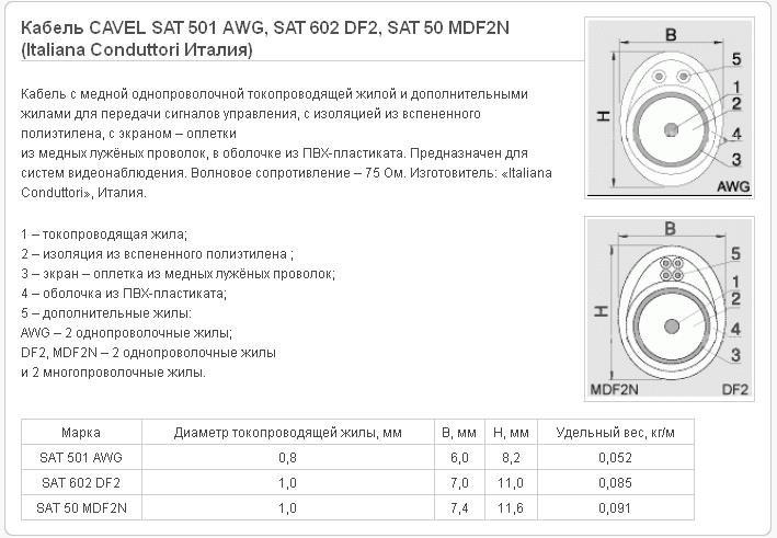 кабель кпг1у 12 1.5